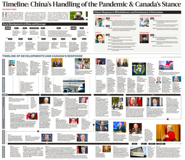 Schedule: China's Handling of the Outbreak and Canada's Stance
